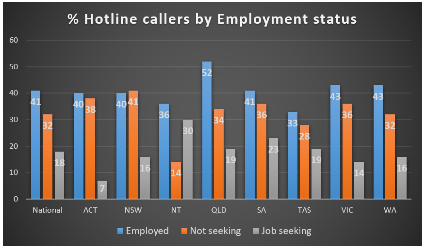 % Hotline callers by Employment Status