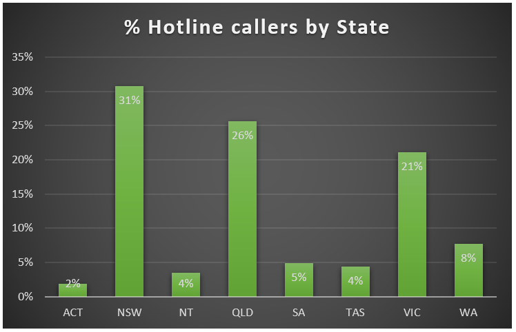 % Hotline callers by State