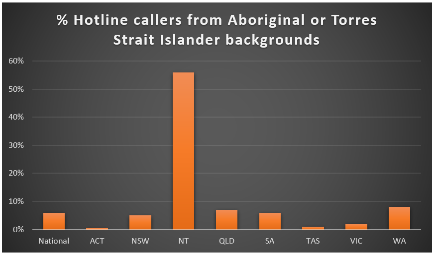 % Hotline callers from ATSI backgrounds